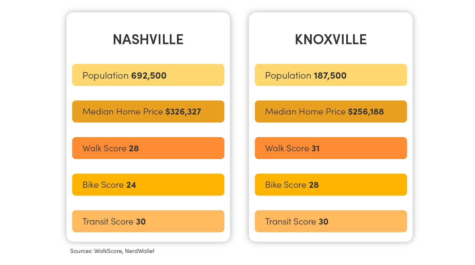 Nashville vs. Knoxville Chart with information on the population, median home price, transit score, bike score, and walk score.